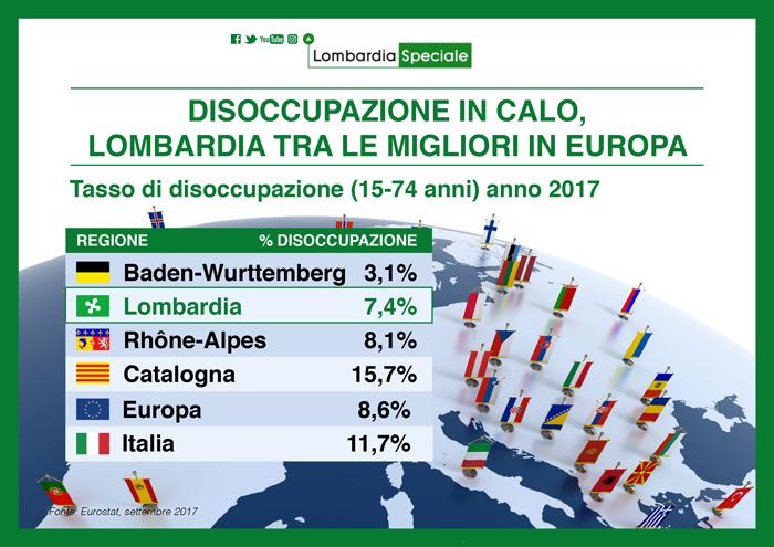 Lombardia: disoccupazione in calo, è una tra le regioni migliori in Europa