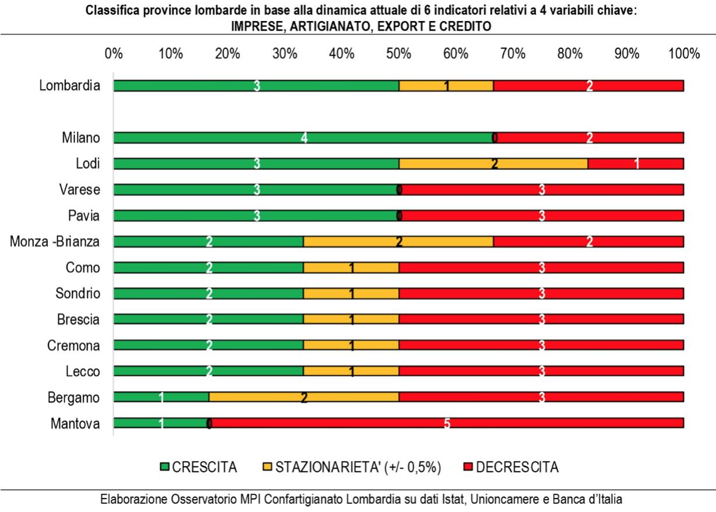 Confartigianato: l'economia del 2019 comincia al rallentatore, anche per Varese