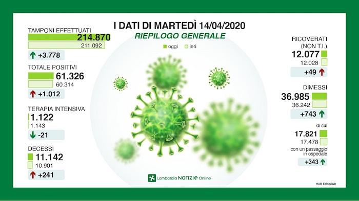 Coronavirus in Italia: 2667 nuovi positivi e 578 decessi