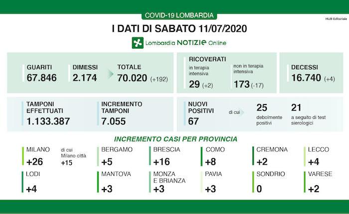 Coronavirus, due nuovi casi in provincia di Cremona. 4 vittime in Regione