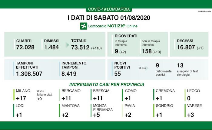 nel Varesotto oggi 3 nuovi positivi, in Lombardia sono 55