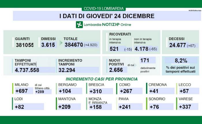 Covid: in Lombardia 2.656 nuovi casi e 65 morti