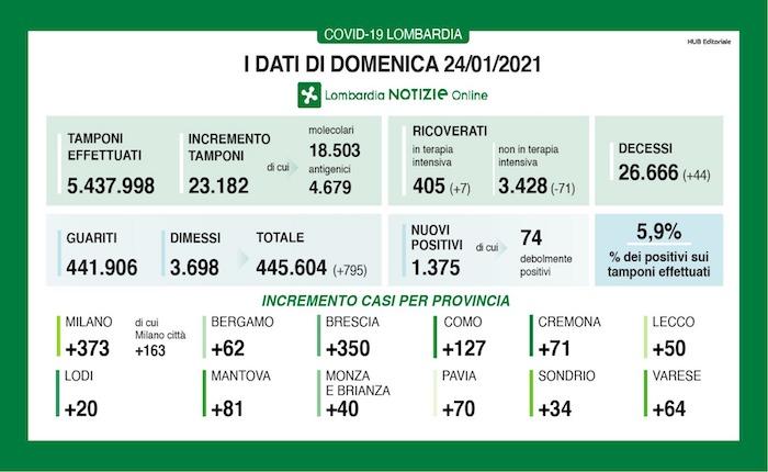 Covid Lombardia, oggi 1.969 contagi e 58 morti: bollettino