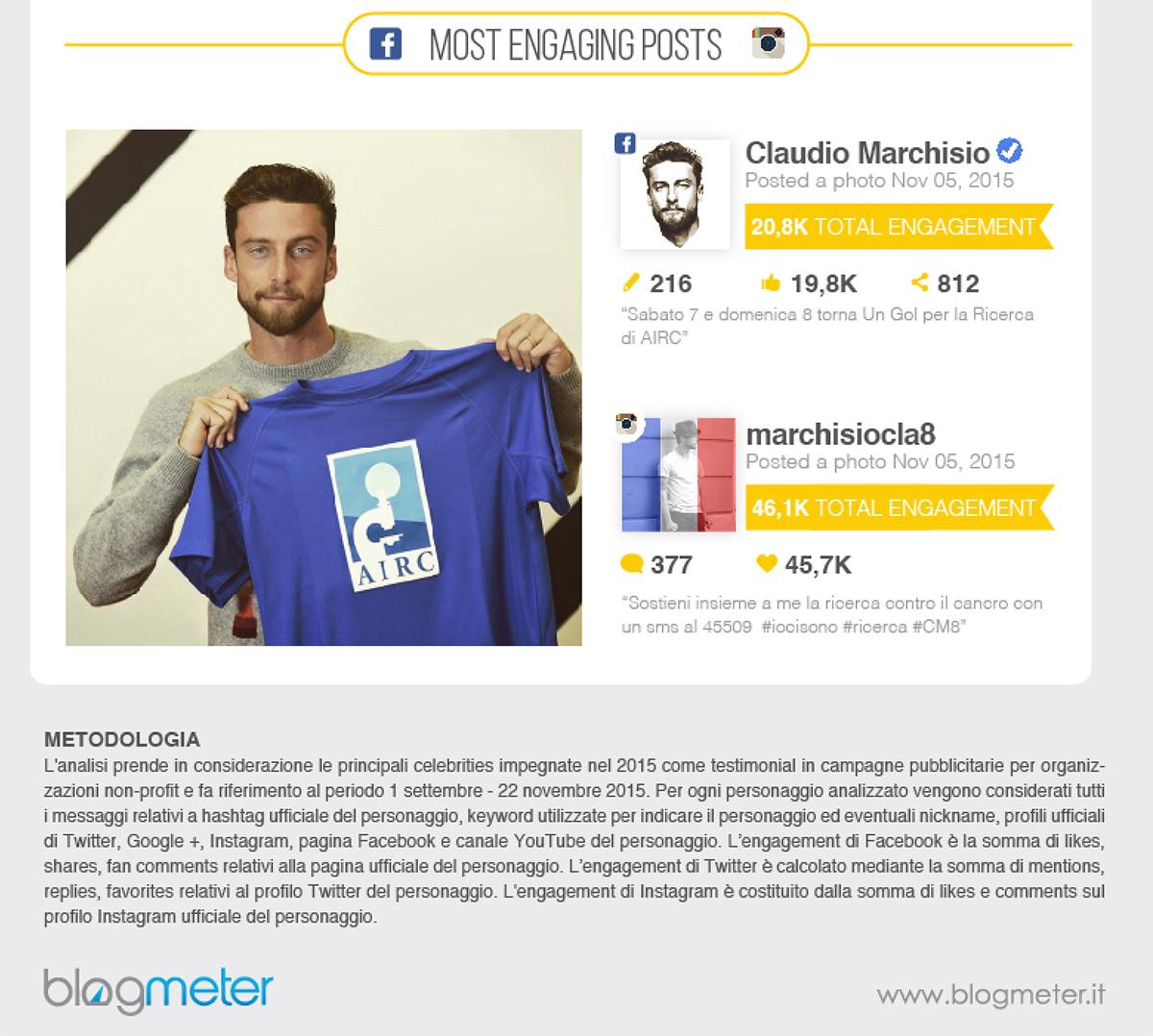 Testimonial Non Profit: Del Piero e Marchisio i più seguiti, la Tatangelo divide la rete