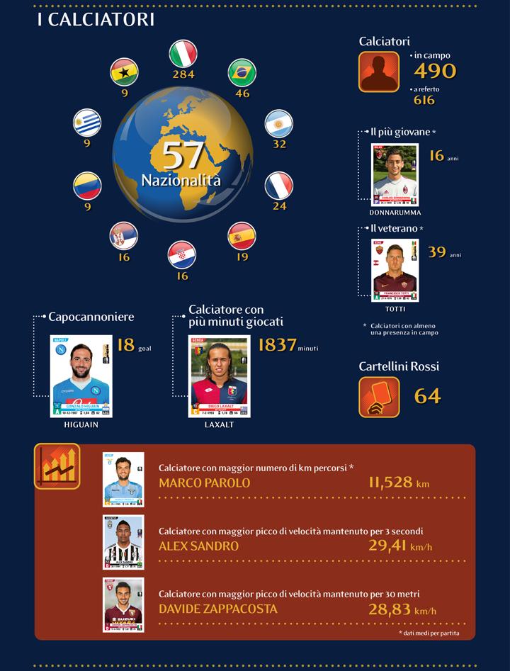 Serie A: tutte le statistiche del girone di andata. Si pareggia di meno, il Napoli leader nei tiri