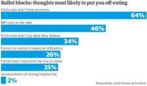 Ecco i motivi dei britannici per il calo di affluenza alle urne (theguardian.com)