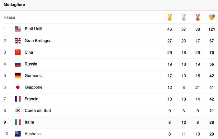 Il medagliere completo (top ten).