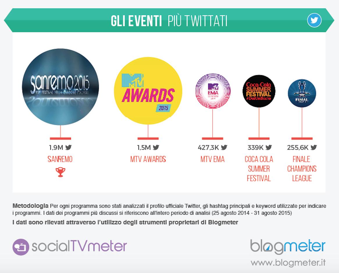 Social Tv - i programmi più discussi su Twitter nella passata stagione 3