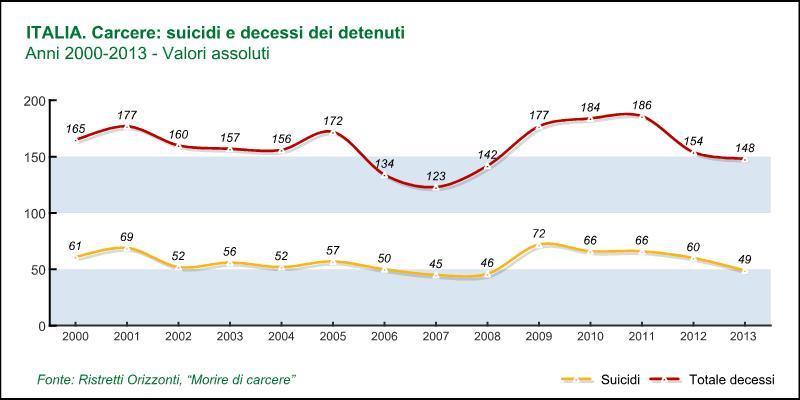 Il grafico dei suicidi e dei decessi dei detenuti tra il 2000 ed il 2013 (ristretti.it)