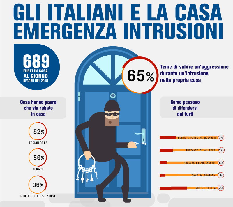 Furti in casa in continuo aumento, ma gli italiani non si tutelano